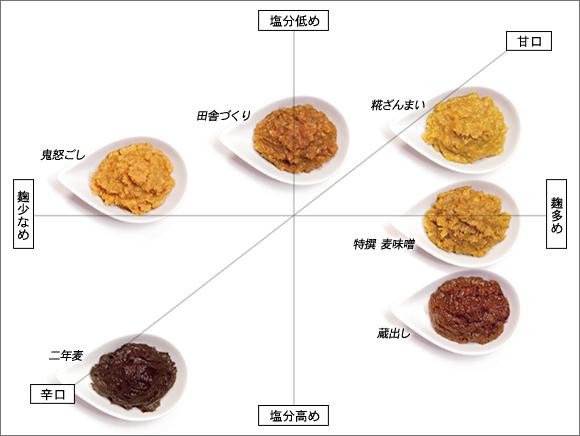 味噌MAP
